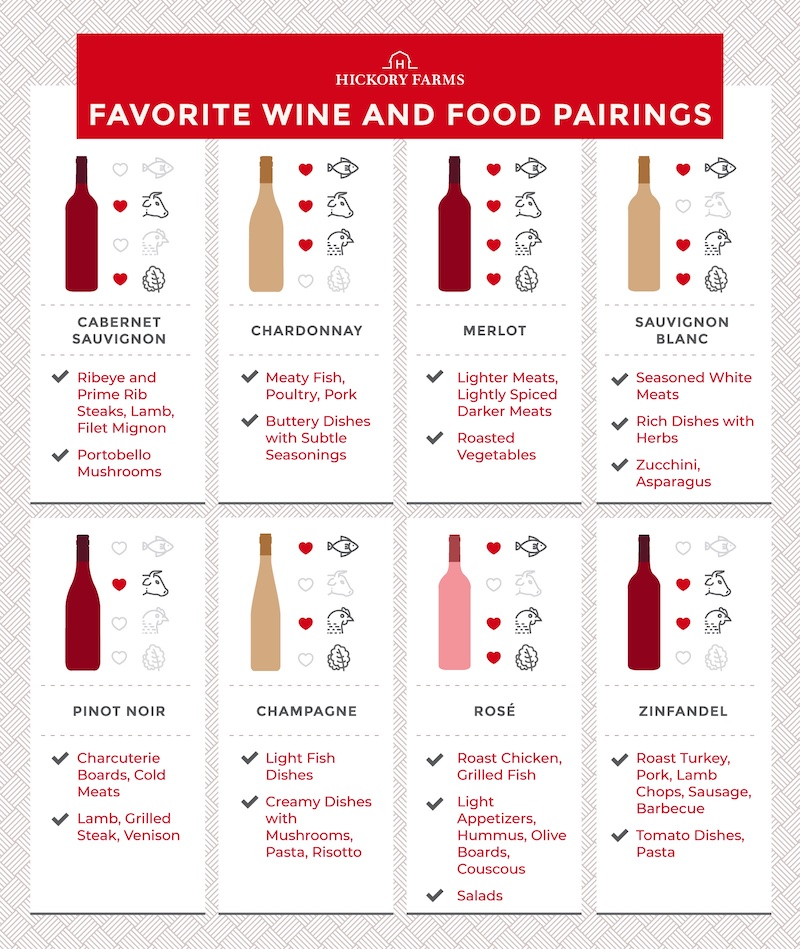 Graphic depicting wines with food pairing suggestions – ribeye, prime rib, lamb, filet mignon, and portobello mushrooms for cabernet sauvignon; Meaty fish, poultry, pork, and buttery dishes for chardonnay; lighter meats, lightly spiced darker meats, and roasted vegetables for merlot; season white meats, rich dishes with herbs, zucchini, and asparagus for sauvignon blanc; charcuterie boards, cold meats, lamb, grilled steak, and venison for pinot noir; light fish dishes, creamy dishes with mushrooms, pasta, and risotto for champagne; roast chicken, grilled fish, light appetizers, hummus, olive boards, couscous, and salads for rosé; and roast turkey, pork, lamb chops, sausage, barbecue, tomato dishes, and pasta for zinfandel.