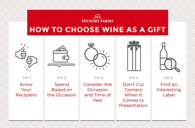 Hickory Farms wine gift selection tips. Tip #1 know your recipient, tip #2 spend based on the occasion, tip #3 consider the occasion and time of year, tip #4 don't cut corners when it comes to presentation, tip #5 find an interesting label.