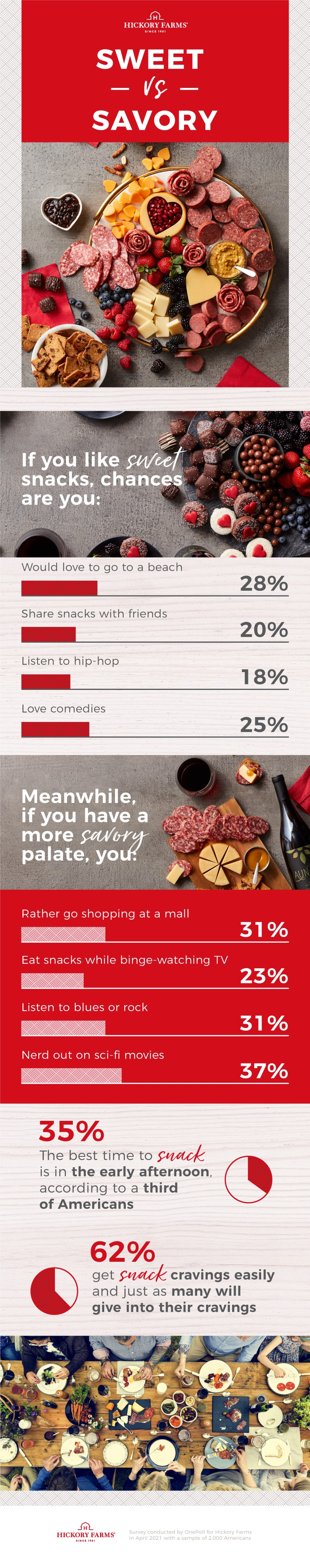 Sweet versus Savory Infographic