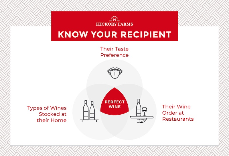 Graphic depicting what goes into knowing your recipient when it comes to selecting wine: consider their taste preferences, the types of wine they have stocked at home, and their wine order at restaurants.