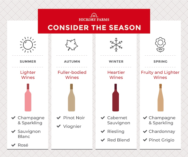 Graphic depicting seasonal wines – a sun for summer and lighter wines such as Champagne, rosé, and sauvignon blanc, a leaf for Autumn with fuller-bodied wines like pinot noir and viognier, a snowflake for winter with heartier wines like cabernet sauvignon and riesling, and a flower for spring with fruity and lighter wines like sparkling white wine, chardonnay, and pinot grigio.