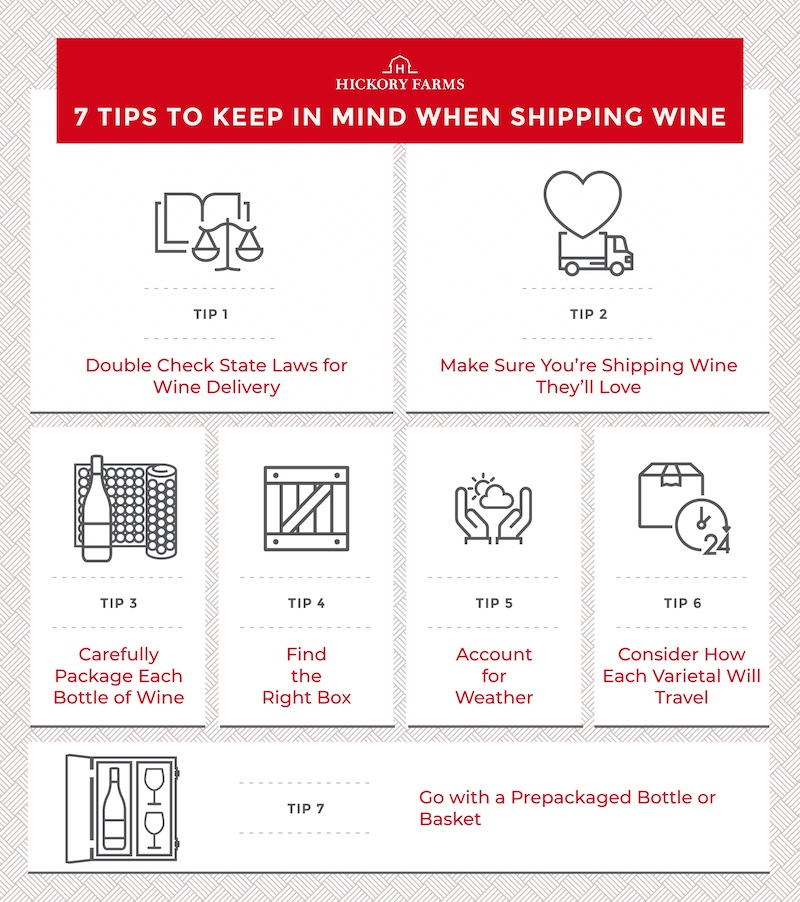 Graphic visualizing the seven tips for shipping wine, including: 1. double checking state laws for wine delivery, 2. make sure you're shipping wine your recipient will love, 3. carefully packaging each bottle of wine, 4. finding the right box, 5. accounting for weather conditions, 6. considering how each wine varietal will travel, and 7. going with a prepackaged bottle or basket