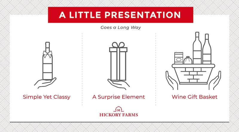 """Wine gift etiquette tip, a little presentation goes a long way. Graphic of a hand presenting a wine bottle """"simple yet classy,"""" graphic of a hand presented a wine bottle sized gift box """"a surprise element,"""" and graphic of two hands presenting a wine gift basket with meats and cheeses """"wine gift basket."""""""