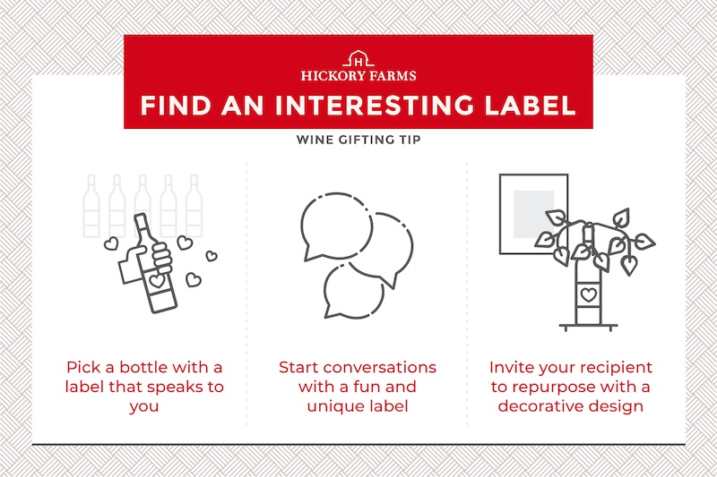 Graphic depicting how to choose an interesting wine label when gifting wine: pick a bottle with a label that speaks to you, start conversations with a fun and unique label, and invite your recipient to repurpose with a decorative design.