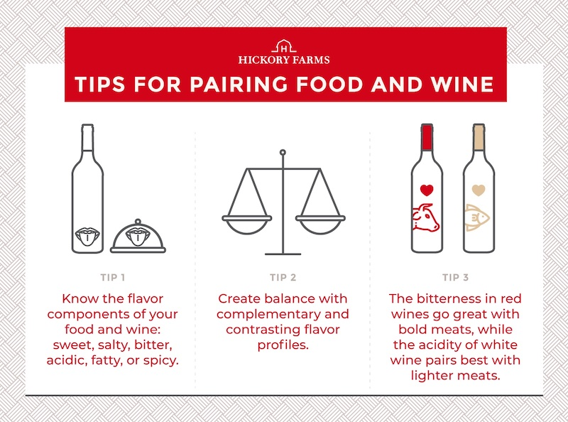 Hickory Farms food and wine pairing tips. Tip #1 know the components of your food and wine (sweet, salty, bitter, acidic, fatty, or spicy), tip #2 create balance with complementary and contrasting flavor profiles, tip #3 the bitterness in red wines pairs well with bold meats and the acidity in white wine pairs well with lighter meats.
