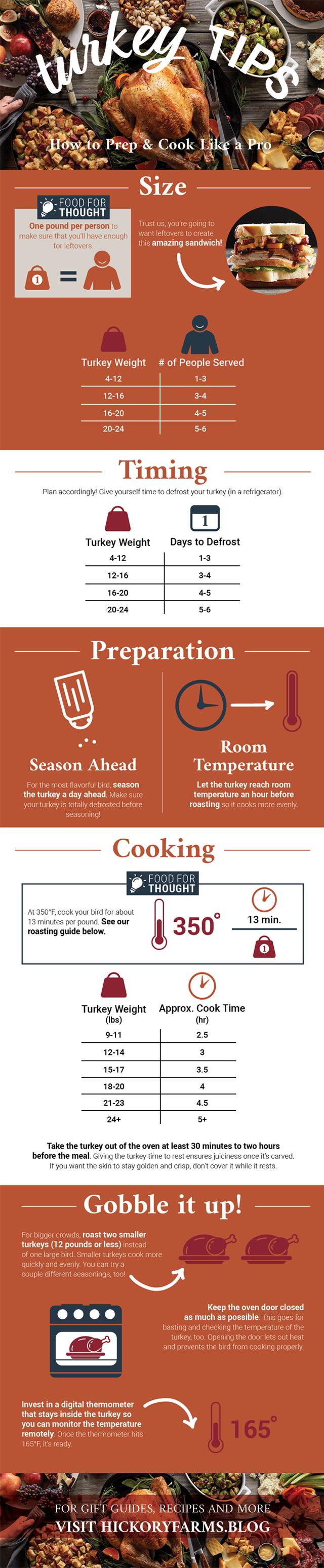 Thanksgiving turkey tips