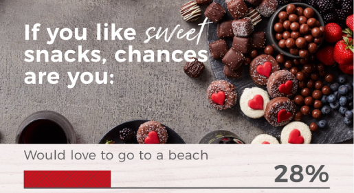 If you like sweet snacks, chances are you: would love to go to a beach. 28%