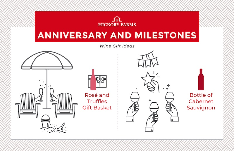 infographic showing Anniversary and Milestone wine gift ideas